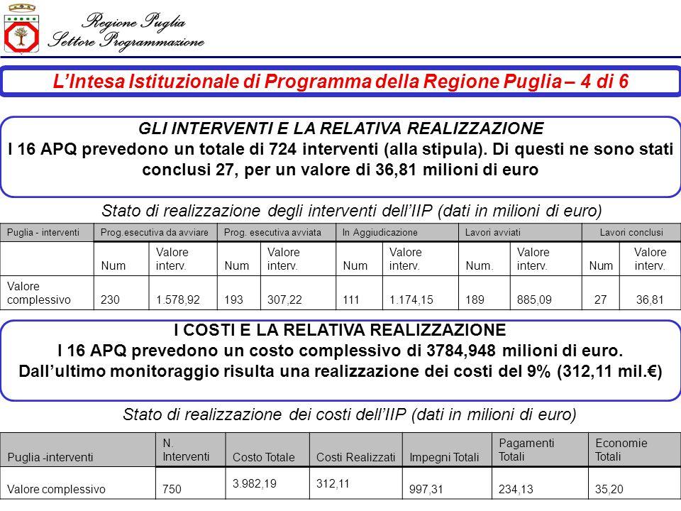 Regione Puglia Settore Programmazione LIntesa Istituzionale di Programma della Regione Puglia – 4 di 6 Puglia -interventi N.