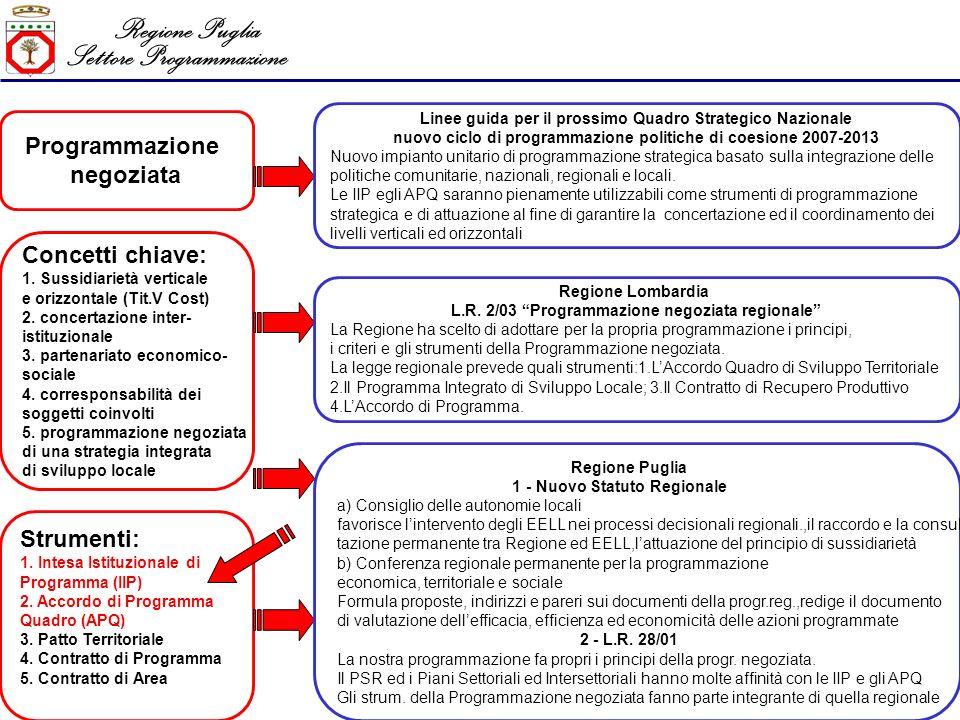 Regione Puglia Settore Programmazione Alcuni profili sui quali riflettere 1 – la Governance verticale 2 – la territorializzazione 3 – la Governance orizzontale 4 – la concertazione trasparente e i tempi brevi di realizzazione