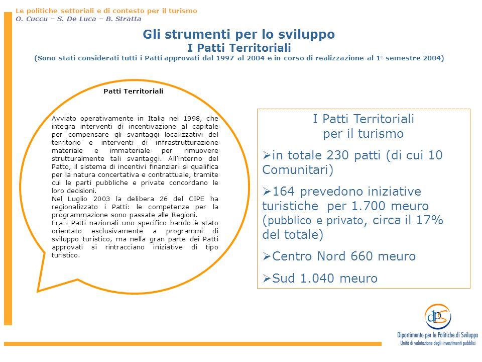 Gli strumenti per lo sviluppo I Patti Territoriali (Sono stati considerati tutti i Patti approvati dal 1997 al 2004 e in corso di realizzazione al 1°