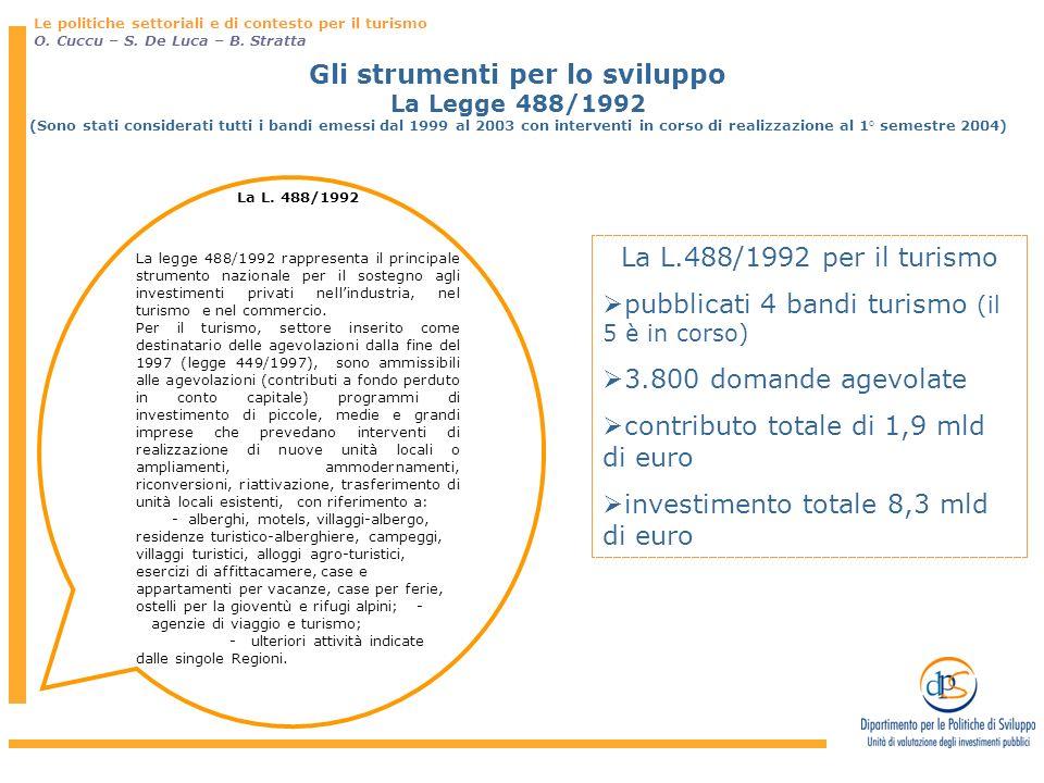 Gli strumenti per lo sviluppo La Legge 488/1992 (Sono stati considerati tutti i bandi emessi dal 1999 al 2003 con interventi in corso di realizzazione al 1° semestre 2004) La L.
