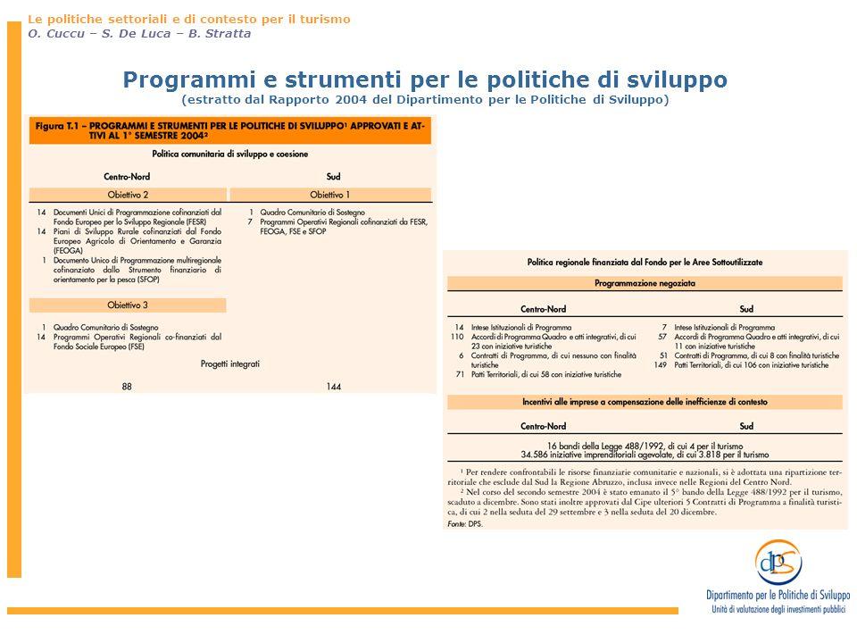 Gli strumenti per lo sviluppo I Patti Territoriali (Sono stati considerati tutti i Patti approvati dal 1997 al 2004 e in corso di realizzazione al 1° semestre 2004) Patti Territoriali I Patti Territoriali per il turismo in totale 230 patti (di cui 10 Comunitari) 164 prevedono iniziative turistiche per 1.700 meuro ( pubblico e privato, circa il 17% del totale) Centro Nord 660 meuro Sud 1.040 meuro Avviato operativamente in Italia nel 1998, che integra interventi di incentivazione al capitale per compensare gli svantaggi localizzativi del territorio e interventi di infrastrutturazione materiale e immateriale per rimuovere strutturalmente tali svantaggi.