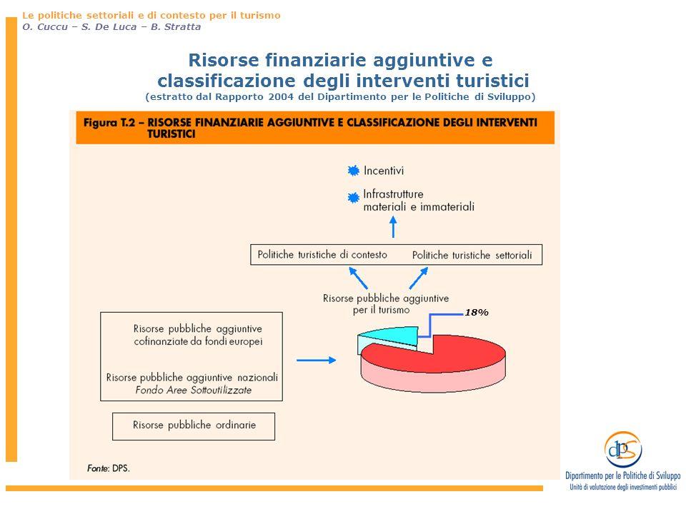 Risorse finanziarie aggiuntive e classificazione degli interventi turistici (estratto dal Rapporto 2004 del Dipartimento per le Politiche di Sviluppo) Le politiche settoriali e di contesto per il turismo O.