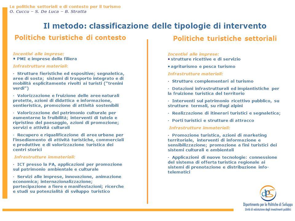 Il metodo: classificazione delle tipologie di intervento Politiche turistiche settoriali Incentivi alle imprese: strutture ricettive e di servizio agr