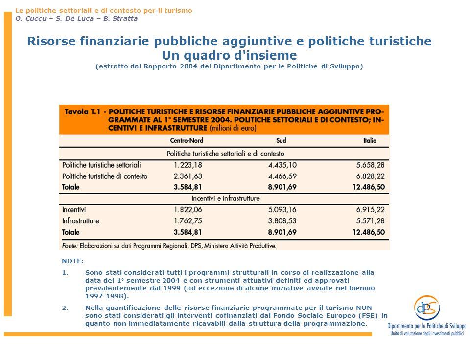 Risorse finanziarie pubbliche aggiuntive e politiche turistiche Un quadro d'insieme (estratto dal Rapporto 2004 del Dipartimento per le Politiche di S