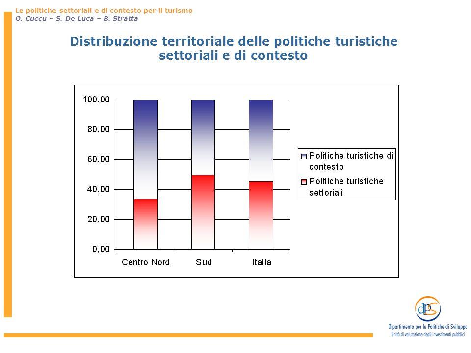 Distribuzione territoriale delle politiche turistiche settoriali e di contesto Le politiche settoriali e di contesto per il turismo O.