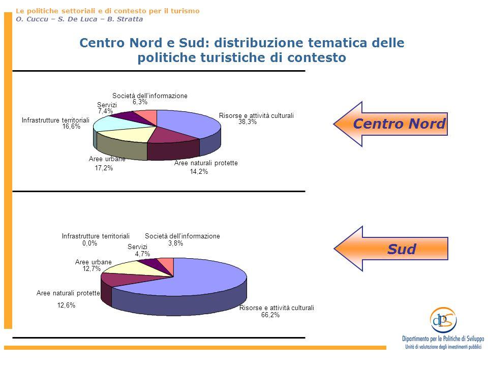 Centro Nord e Sud: distribuzione tematica delle politiche turistiche di contesto Sud Risorse e attività culturali 38,3% Aree naturali protette 14,2% Aree urbane 17,2% Infrastrutture territoriali 16,6% Servizi 7,4% Società dell informazione 6,3% Risorse e attività culturali 66,2% Aree naturali protette 12,6% Aree urbane 12,7% Infrastrutture territoriali 0,0% Servizi 4,7% Società dell informazione 3,8% Centro Nord Le politiche settoriali e di contesto per il turismo O.