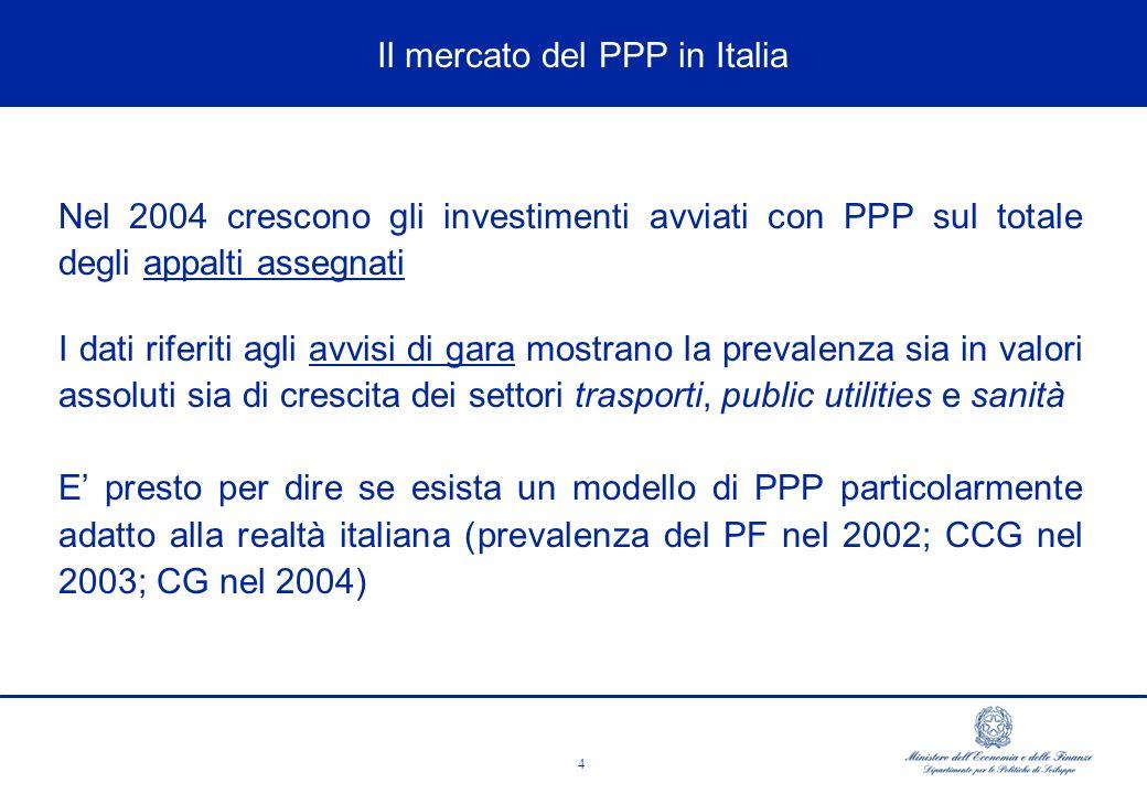 4 ùEMLA PERDITA DI COMPETITIVITà AND CHANGES Nel 2004 crescono gli investimenti avviati con PPP sul totale degli appalti assegnati I dati riferiti agli avvisi di gara mostrano la prevalenza sia in valori assoluti sia di crescita dei settori trasporti, public utilities e sanità E presto per dire se esista un modello di PPP particolarmente adatto alla realtà italiana (prevalenza del PF nel 2002; CCG nel 2003; CG nel 2004) Il mercato del PPP in Italia