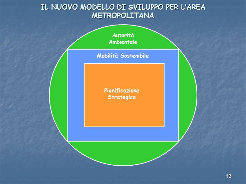 13 IL NUOVO MODELLO DI SVILUPPO PER LAREA METROPOLITANA Autorità Ambientale Mobilità Sostenibile Pianificazione Strategica