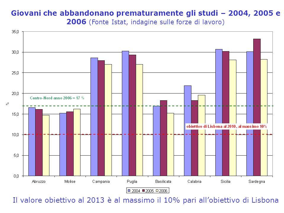 Giovani che abbandonano prematuramente gli studi – 2004, 2005 e 2006 (Fonte Istat, indagine sulle forze di lavoro) Il valore obiettivo al 2013 è al massimo il 10% pari allobiettivo di Lisbona