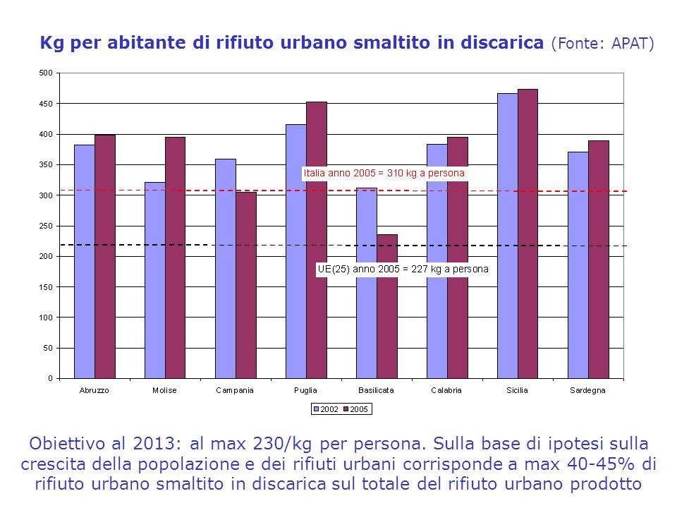 Kg per abitante di rifiuto urbano smaltito in discarica (Fonte: APAT) Obiettivo al 2013: al max 230/kg per persona.