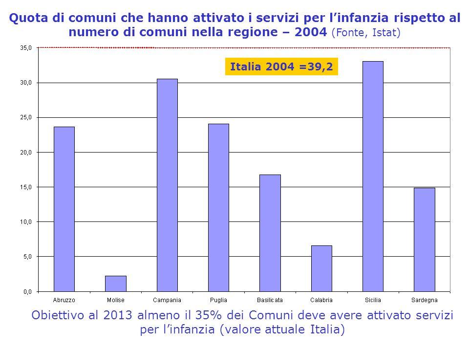 Quota di comuni che hanno attivato i servizi per linfanzia rispetto al numero di comuni nella regione – 2004 (Fonte, Istat) Obiettivo al 2013 almeno il 35% dei Comuni deve avere attivato servizi per linfanzia (valore attuale Italia) Italia 2004 =39,2