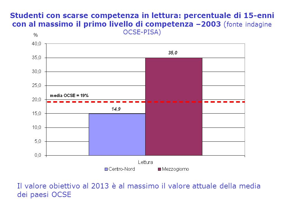 Studenti con scarse competenza in lettura: percentuale di 15-enni con al massimo il primo livello di competenza –2003 ( fonte indagine OCSE-PISA) Il valore obiettivo al 2013 è al massimo il valore attuale della media dei paesi OCSE