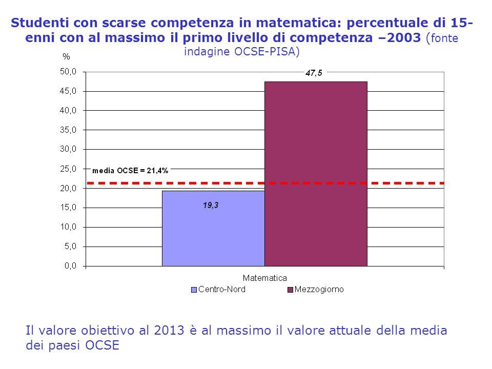 Studenti con scarse competenza in matematica: percentuale di 15- enni con al massimo il primo livello di competenza –2003 ( fonte indagine OCSE-PISA) Il valore obiettivo al 2013 è al massimo il valore attuale della media dei paesi OCSE