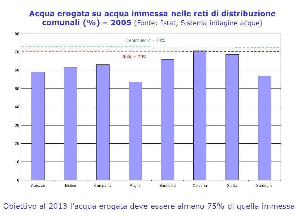 Acqua erogata su acqua immessa nelle reti di distribuzione comunali (%) – 2005 (Fonte: Istat, Sistema indagine acque) Obiettivo al 2013 lacqua erogata deve essere almeno 75% di quella immessa