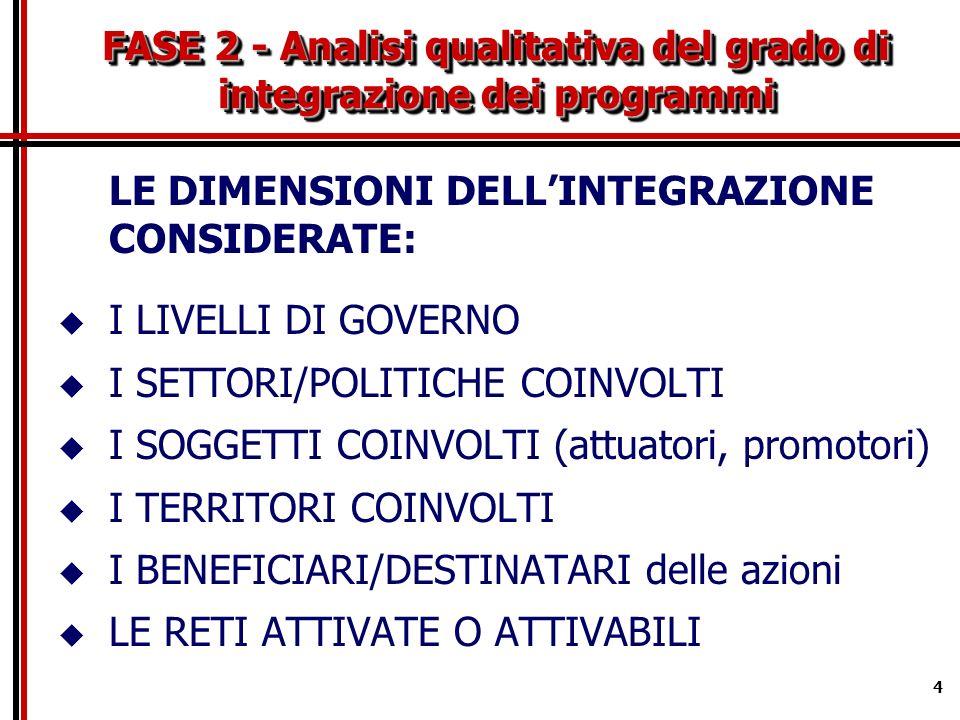 4 FASE 2 - Analisi qualitativa del grado di integrazione dei programmi LE DIMENSIONI DELLINTEGRAZIONE CONSIDERATE: I LIVELLI DI GOVERNO I SETTORI/POLITICHE COINVOLTI I SOGGETTI COINVOLTI (attuatori, promotori) I TERRITORI COINVOLTI I BENEFICIARI/DESTINATARI delle azioni LE RETI ATTIVATE O ATTIVABILI