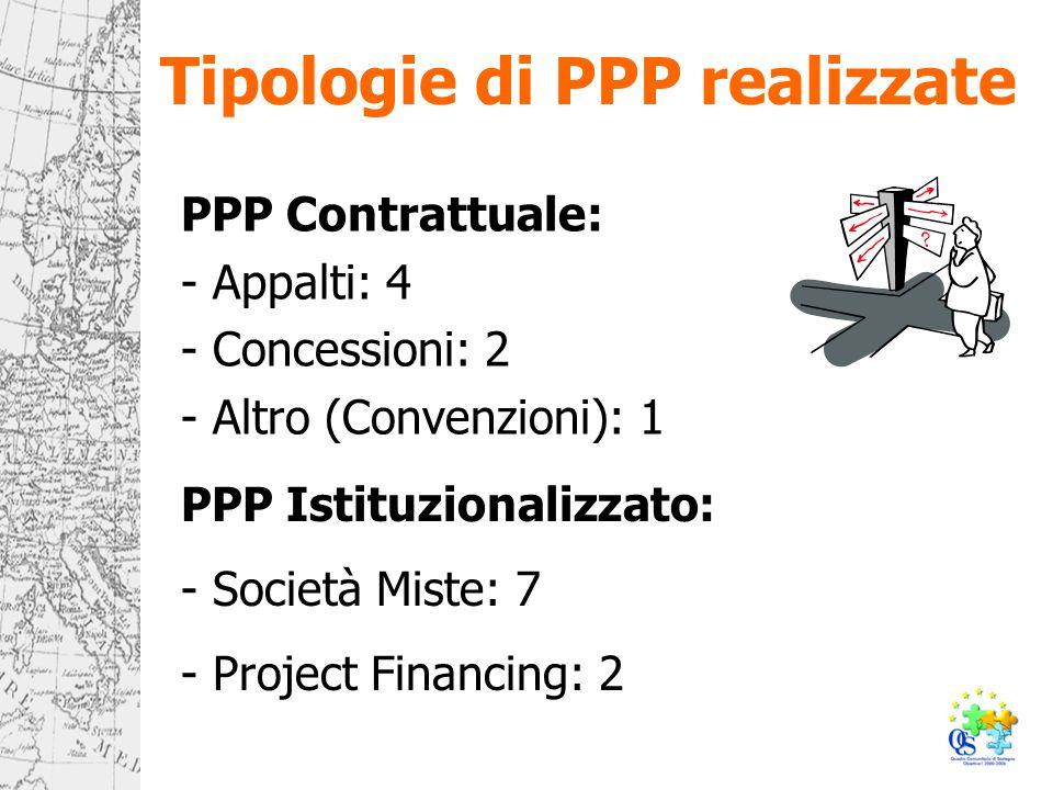 Tipologie di PPP realizzate PPP Contrattuale: - Appalti: 4 - Concessioni: 2 - Altro (Convenzioni): 1 PPP Istituzionalizzato: - Società Miste: 7 - Project Financing: 2