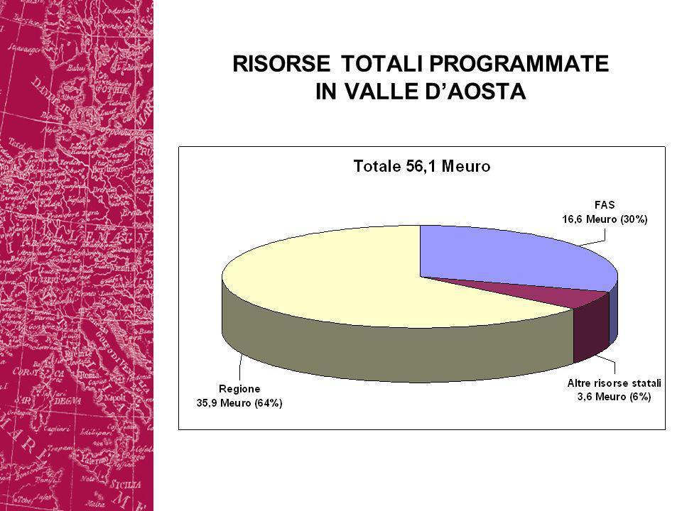 RISORSE TOTALI PROGRAMMATE IN VALLE DAOSTA