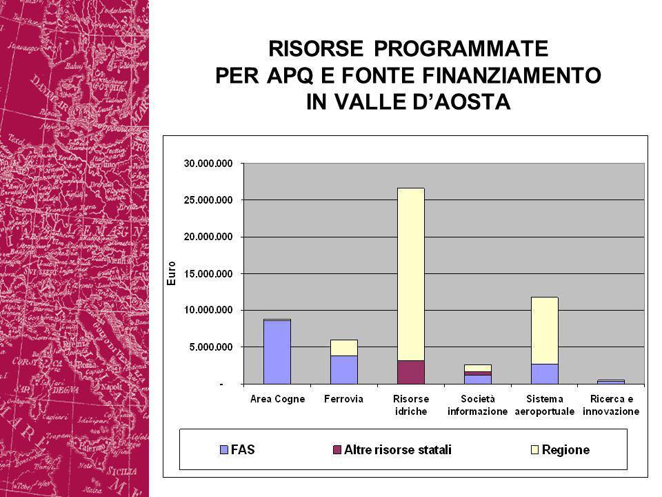 RISORSE PROGRAMMATE PER APQ E FONTE FINANZIAMENTO IN VALLE DAOSTA