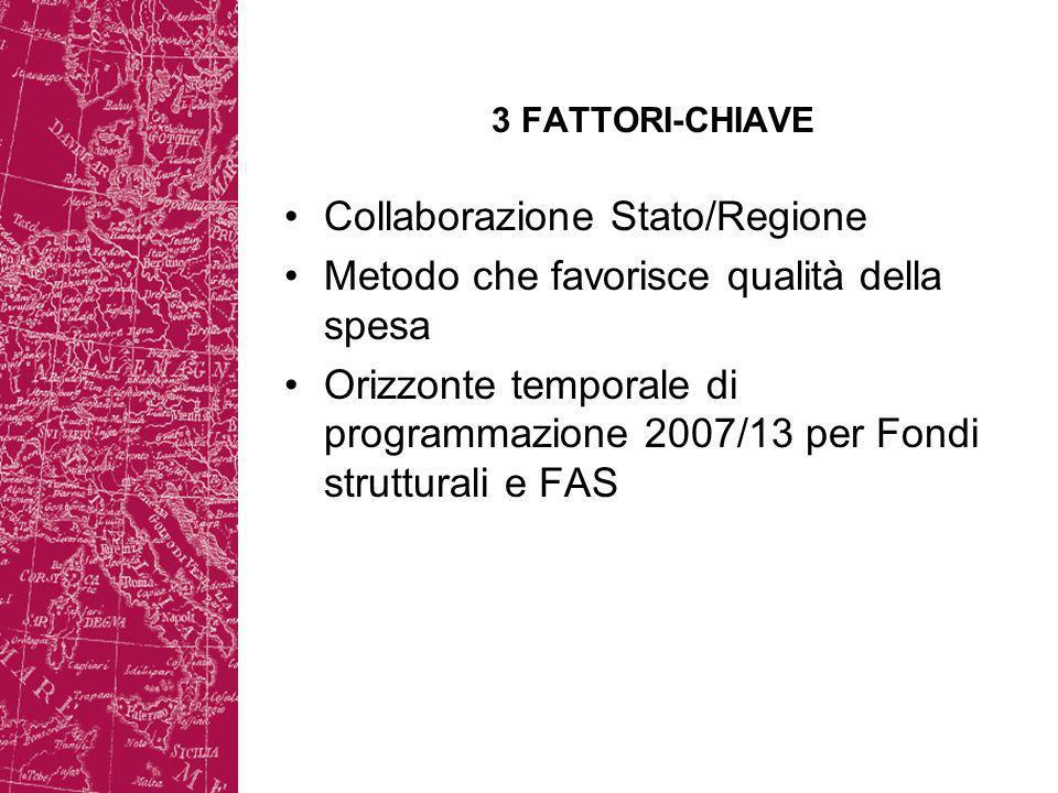 3 FATTORI-CHIAVE Collaborazione Stato/Regione Metodo che favorisce qualità della spesa Orizzonte temporale di programmazione 2007/13 per Fondi strutturali e FAS