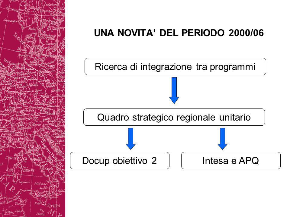 UNA NOVITA DEL PERIODO 2000/06 Ricerca di integrazione tra programmi Quadro strategico regionale unitario Docup obiettivo 2Intesa e APQ
