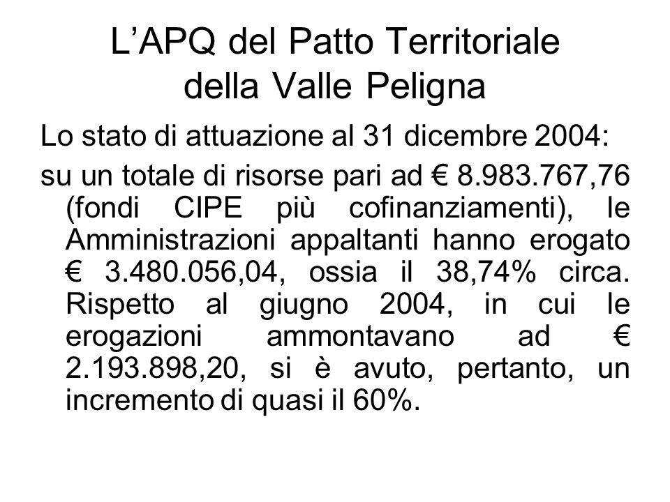 LAPQ del Patto Territoriale della Valle Peligna Lo stato di attuazione al 31 dicembre 2004: su un totale di risorse pari ad 8.983.767,76 (fondi CIPE più cofinanziamenti), le Amministrazioni appaltanti hanno erogato 3.480.056,04, ossia il 38,74% circa.