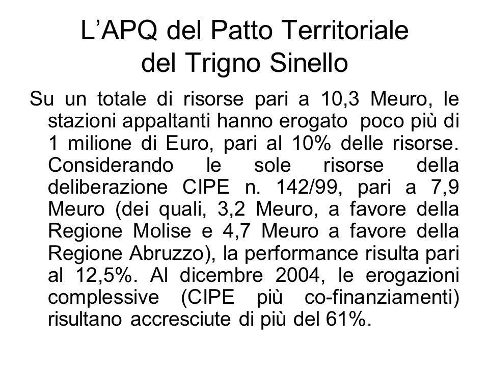 LAPQ del Patto Territoriale del Trigno Sinello Su un totale di risorse pari a 10,3 Meuro, le stazioni appaltanti hanno erogato poco più di 1 milione di Euro, pari al 10% delle risorse.