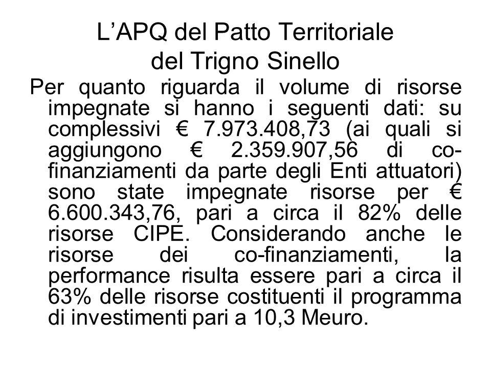 LAPQ del Patto Territoriale del Trigno Sinello Per quanto riguarda il volume di risorse impegnate si hanno i seguenti dati: su complessivi 7.973.408,73 (ai quali si aggiungono 2.359.907,56 di co- finanziamenti da parte degli Enti attuatori) sono state impegnate risorse per 6.600.343,76, pari a circa il 82% delle risorse CIPE.