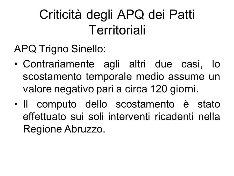 Criticità degli APQ dei Patti Territoriali APQ Trigno Sinello: Contrariamente agli altri due casi, lo scostamento temporale medio assume un valore negativo pari a circa 120 giorni.