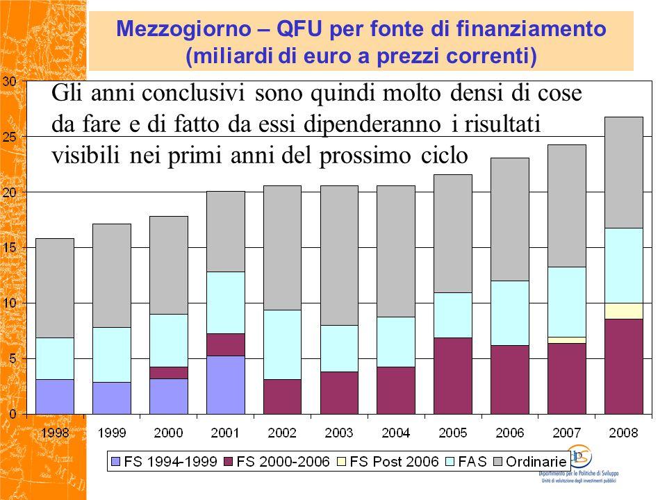 Mezzogiorno – QFU per fonte di finanziamento (miliardi di euro a prezzi correnti) Gli anni conclusivi sono quindi molto densi di cose da fare e di fatto da essi dipenderanno i risultati visibili nei primi anni del prossimo ciclo