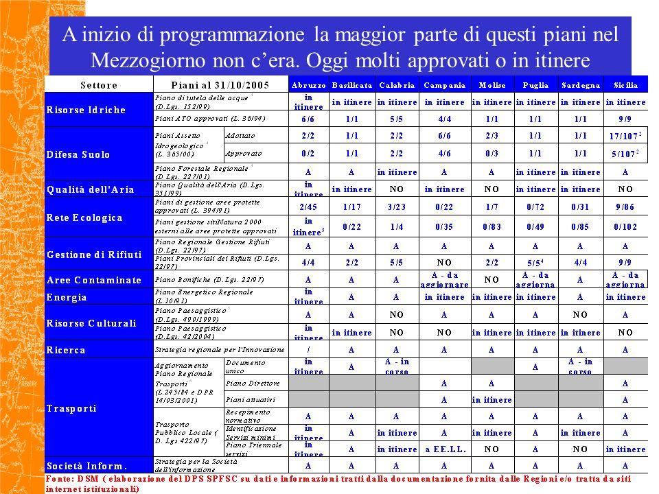 A inizio di programmazione la maggior parte di questi piani nel Mezzogiorno non cera.