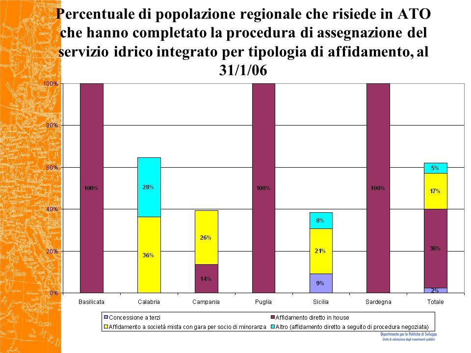 Percentuale di popolazione regionale che risiede in ATO che hanno completato la procedura di assegnazione del servizio idrico integrato per tipologia di affidamento, al 31/1/06