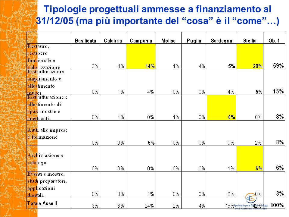 Tipologie progettuali ammesse a finanziamento al 31/12/05 (ma più importante del cosa è il come…)