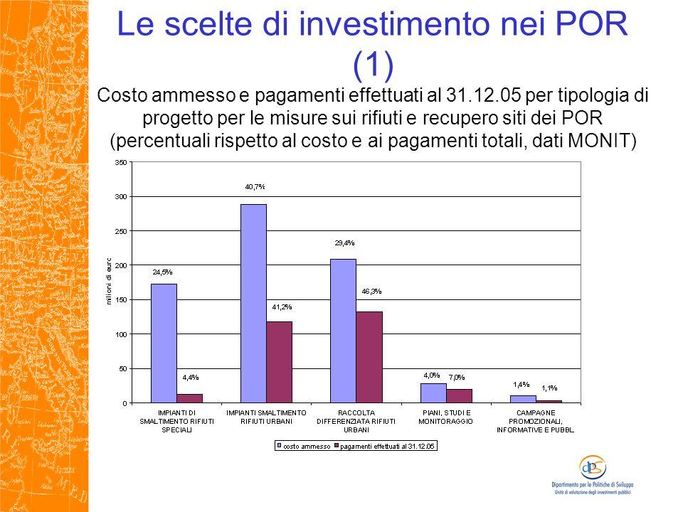 Le scelte di investimento nei POR (1) Costo ammesso e pagamenti effettuati al 31.12.05 per tipologia di progetto per le misure sui rifiuti e recupero siti dei POR (percentuali rispetto al costo e ai pagamenti totali, dati MONIT)