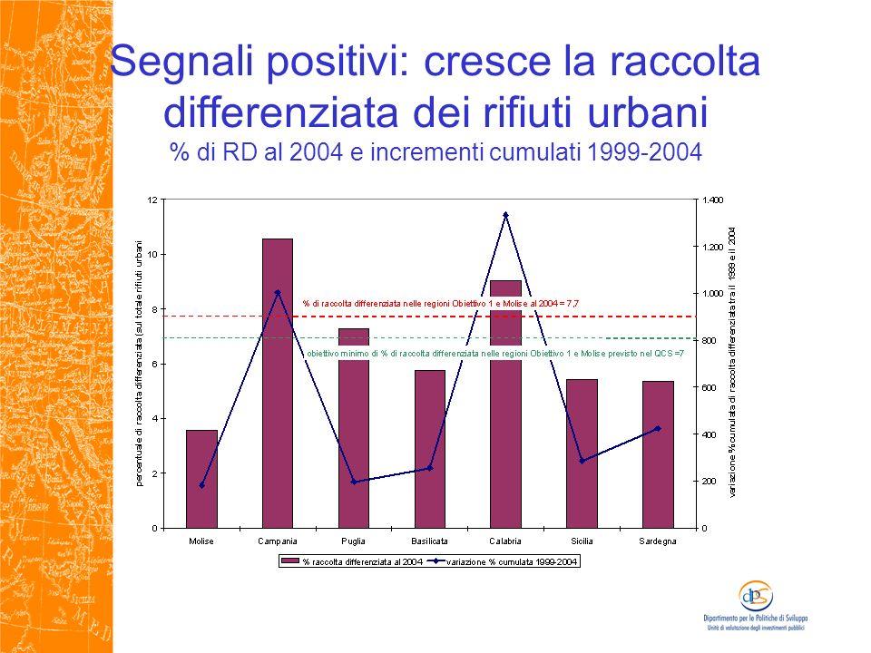 Segnali positivi: cresce la raccolta differenziata dei rifiuti urbani % di RD al 2004 e incrementi cumulati 1999-2004