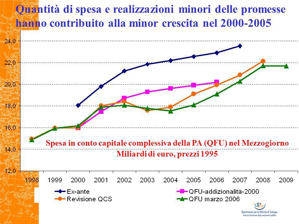 Quantità di spesa e realizzazioni minori delle promesse hanno contribuito alla minor crescita nel 2000-2005 Spesa in conto capitale complessiva della PA (QFU) nel Mezzogiorno Miliardi di euro, prezzi 1995