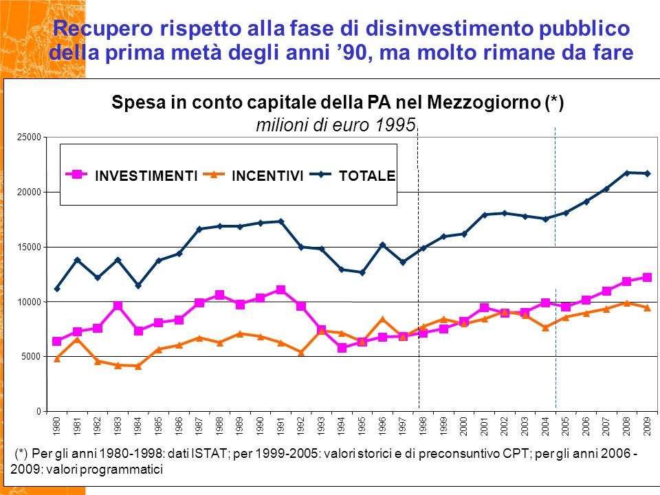 Recupero rispetto alla fase di disinvestimento pubblico della prima metà degli anni 90, ma molto rimane da fare Spesa in conto capitale della PA nel Mezzogiorno (*) milioni di euro 1995 0 5000 10000 15000 20000 25000 198019811982198319841985198619871988198919901991199219931994199519961997199819992000200120022003200420052006200720082009 INVESTIMENTIINCENTIVITOTALE (*) Per gli anni 1980-1998: dati ISTAT; per 1999-2005: valori storici e di preconsuntivo CPT; per gli anni 2006 - 2009: valori programmatici