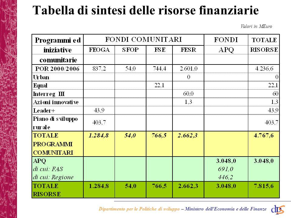 Dipartimento per le Politiche di sviluppo – Ministero dellEconomia e delle Finanze Regione Sardegna: situazione APQ stipulati