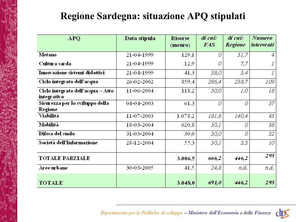 Dipartimento per le Politiche di sviluppo – Ministero dellEconomia e delle Finanze PON ATAS Quadro riepilogativo delle azioni regionalizzate destinate a supporto della Regione Sardegna (*)