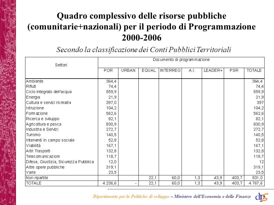 Dipartimento per le Politiche di sviluppo – Ministero dellEconomia e delle Finanze Quadro complessivo delle risorse pubbliche (comunitarie+nazionali) per il periodo di Programmazione 2000-2006 Secondo la classificazione dei Conti Pubblici Territoriali