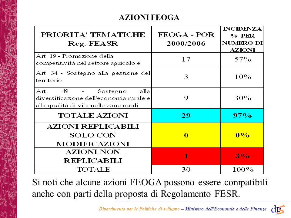 Dipartimento per le Politiche di sviluppo – Ministero dellEconomia e delle Finanze AZIONI FEOGA Si noti che alcune azioni FEOGA possono essere compatibili anche con parti della proposta di Regolamento FESR.