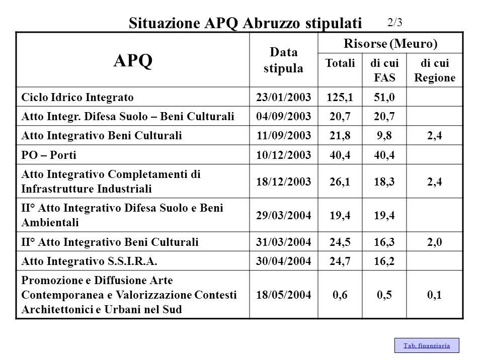 Situazione APQ Abruzzo stipulati 2/3 Tab. finanziaria APQ Data stipula Risorse (Meuro) Totalidi cui FAS di cui Regione Ciclo Idrico Integrato23/01/200
