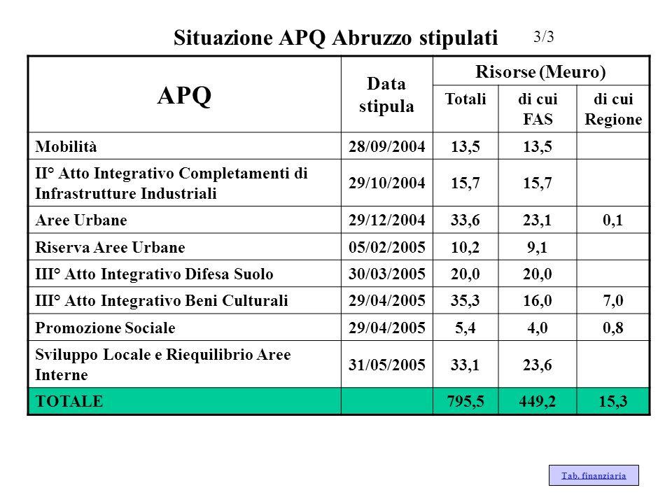 Situazione APQ Abruzzo stipulati 3/3 Tab. finanziaria APQ Data stipula Risorse (Meuro) Totalidi cui FAS di cui Regione Mobilità28/09/200413,5 II° Atto