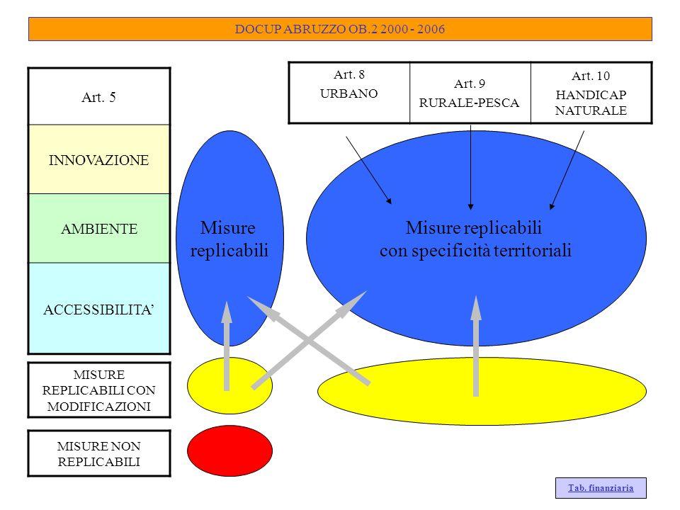 DOCUP ABRUZZO OB.2 2000 - 2006 Art. 5 INNOVAZIONE AMBIENTE ACCESSIBILITA Art. 8 URBANO Art. 9 RURALE-PESCA Art. 10 HANDICAP NATURALE Misure replicabil
