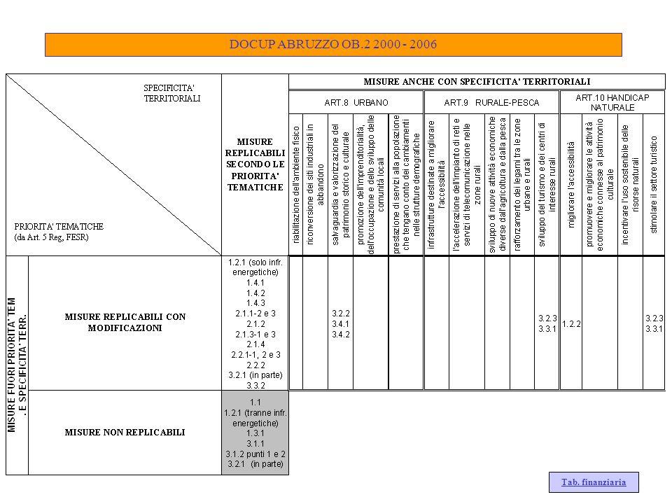 DOCUP ABRUZZO OB.2 2000 - 2006 Tab. finanziaria