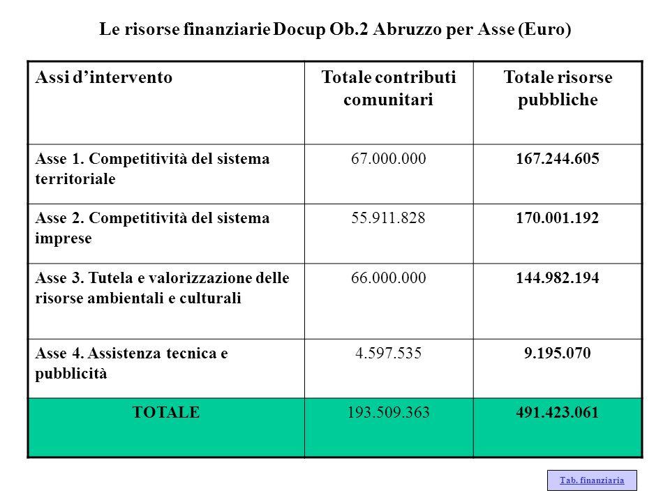 Le risorse finanziarie Docup Ob.2 Abruzzo per Asse (Euro) Assi dinterventoTotale contributi comunitari Totale risorse pubbliche Asse 1. Competitività