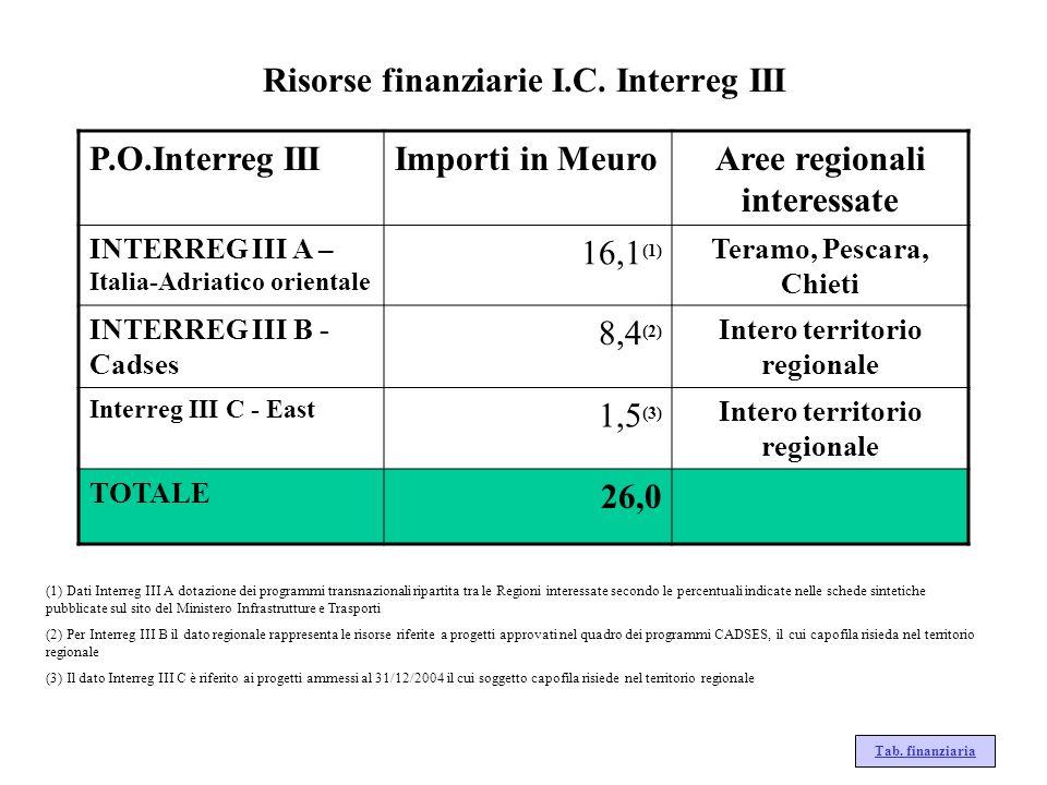 Risorse finanziarie I.C. Interreg III P.O.Interreg IIIImporti in MeuroAree regionali interessate INTERREG III A – Italia-Adriatico orientale 16,1 (1)