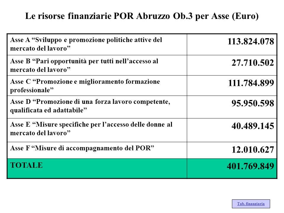 Le risorse finanziarie POR Abruzzo Ob.3 per Asse (Euro) Asse A Sviluppo e promozione politiche attive del mercato del lavoro 113.824.078 Asse B Pari o