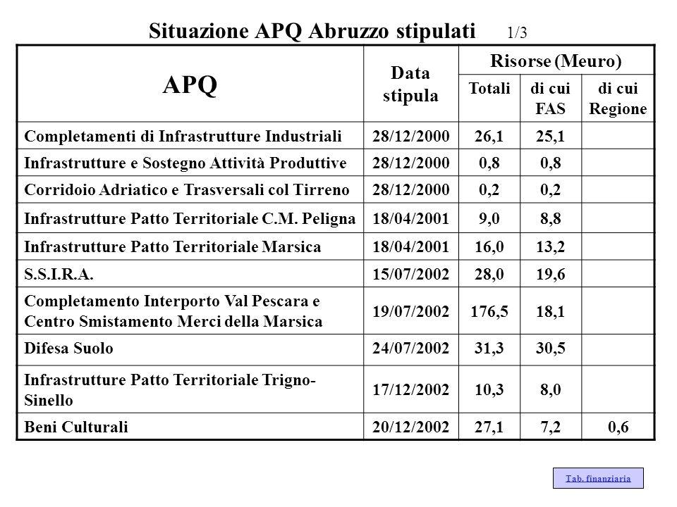Situazione APQ Abruzzo stipulati 1/3 Tab. finanziaria APQ Data stipula Risorse (Meuro) Totalidi cui FAS di cui Regione Completamenti di Infrastrutture