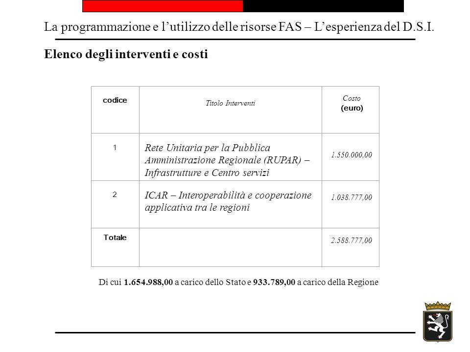 La programmazione e lutilizzo delle risorse FAS – Lesperienza del D.S.I. Elenco degli interventi e costi codice Titolo Interventi Costo (euro) 1 Rete