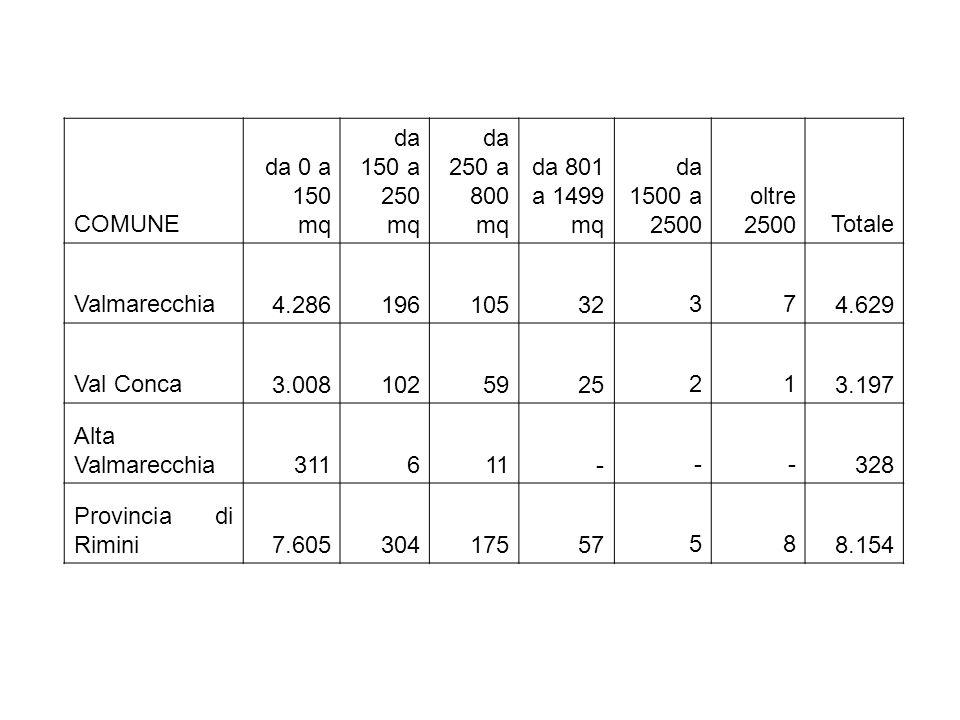 COMUNE da 0 a 150 mq da 150 a 250 mq da 250 a 800 mq da 801 a 1499 mq da 1500 a 2500 oltre 2500Totale Valmarecchia 4.286 196 105 32 3 7 4.629 Val Conca 3.008 102 59 2521 3.197 Alta Valmarecchia 311 6 11 --- 328 Provincia di Rimini 7.605 304 175 5758 8.154
